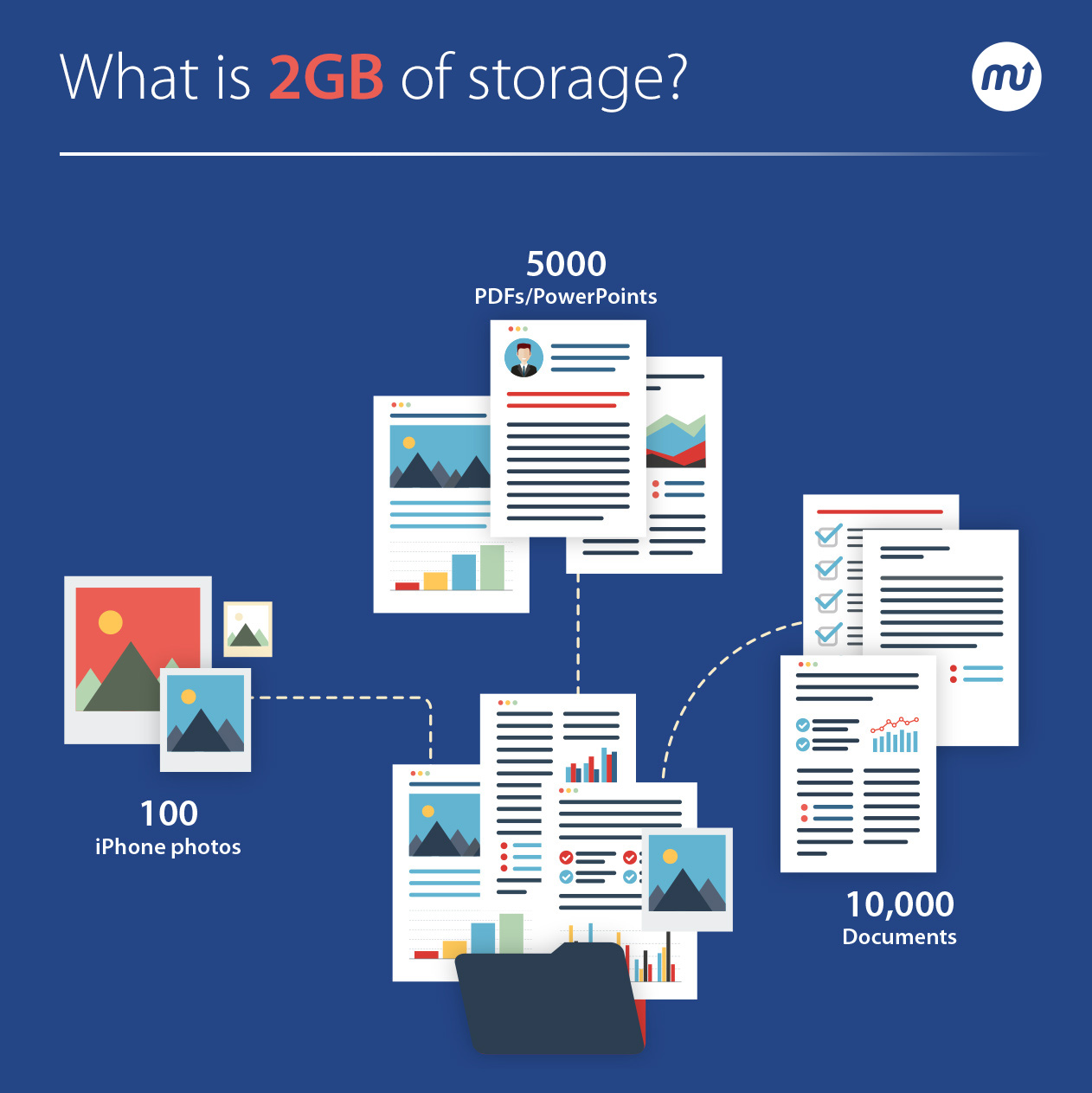 What is 2GB of storage?