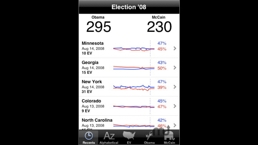 Election '08 for Mac - review, screenshots