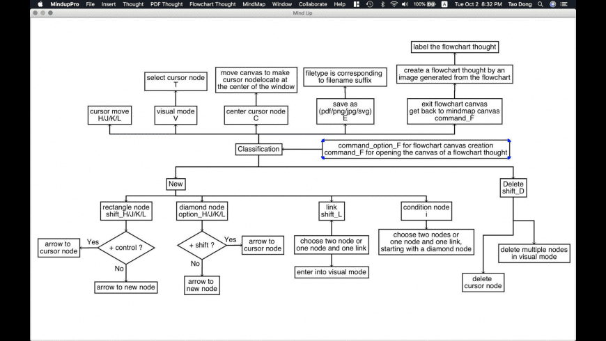 Mindup for Mac - review, screenshots