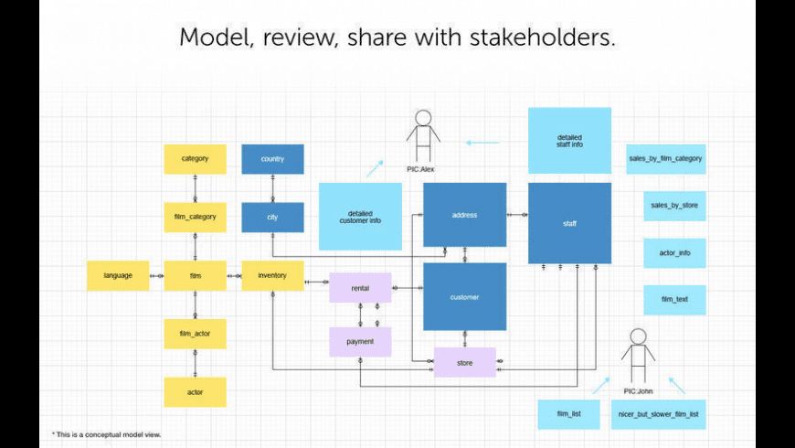 Navicat Data Modeler Essentials for Mac - review, screenshots