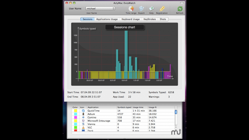 DutyWatch for Mac - review, screenshots