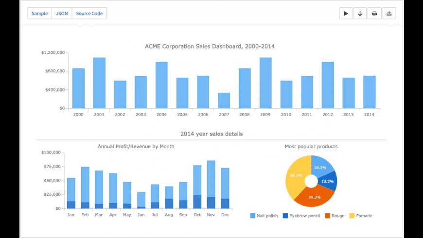 AnyChart JS Charts and Dashboards for Mac - review, screenshots