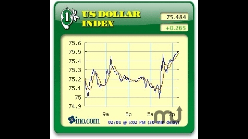 US Dollar Index for Mac - review, screenshots