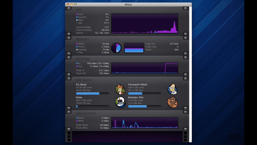 MiStat for Mac - review, screenshots