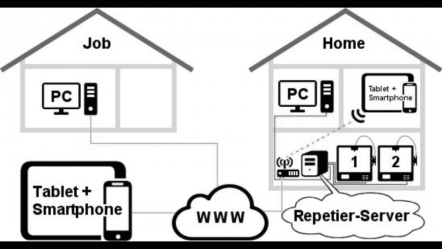 Repetier-Server for Mac - review, screenshots