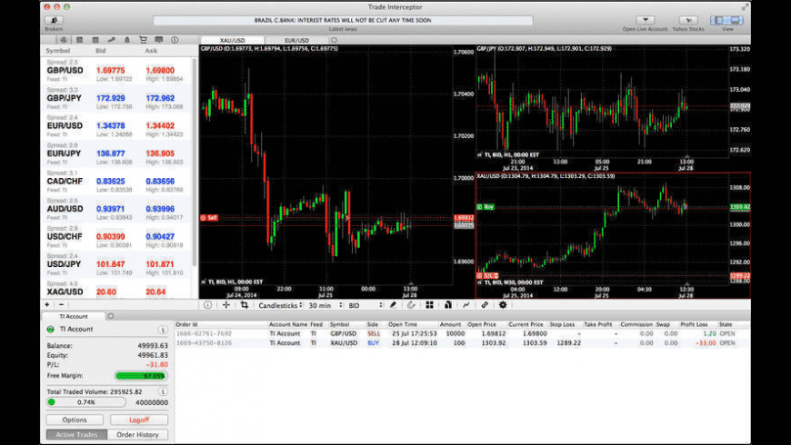 ThinkTrader for Mac - review, screenshots