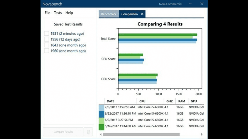Novabench for Mac - review, screenshots