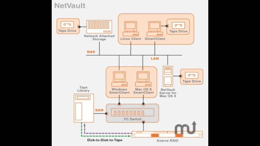 NetVault for Mac - review, screenshots