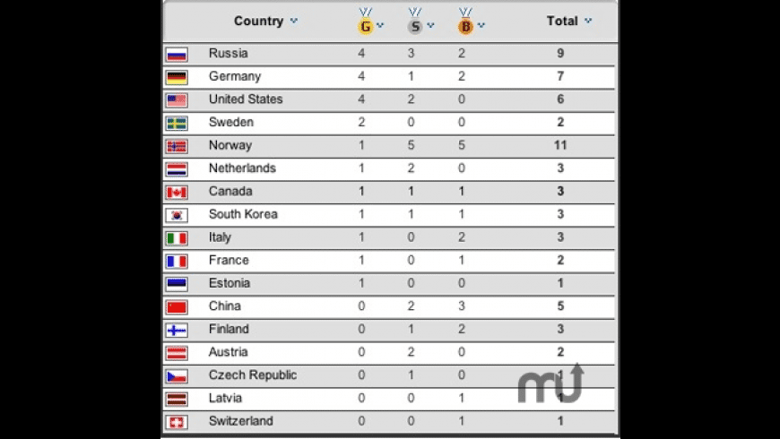 Olympic Games Medal Standings for Mac - review, screenshots