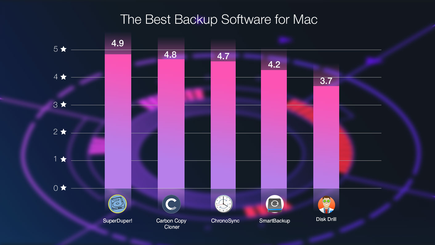 The Best Backup Apps Mac Rated MacUpdate