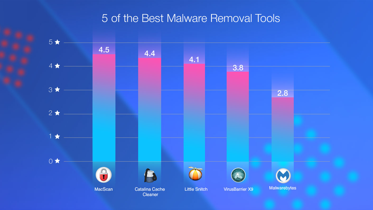 Best Mac Malware Removal Tools