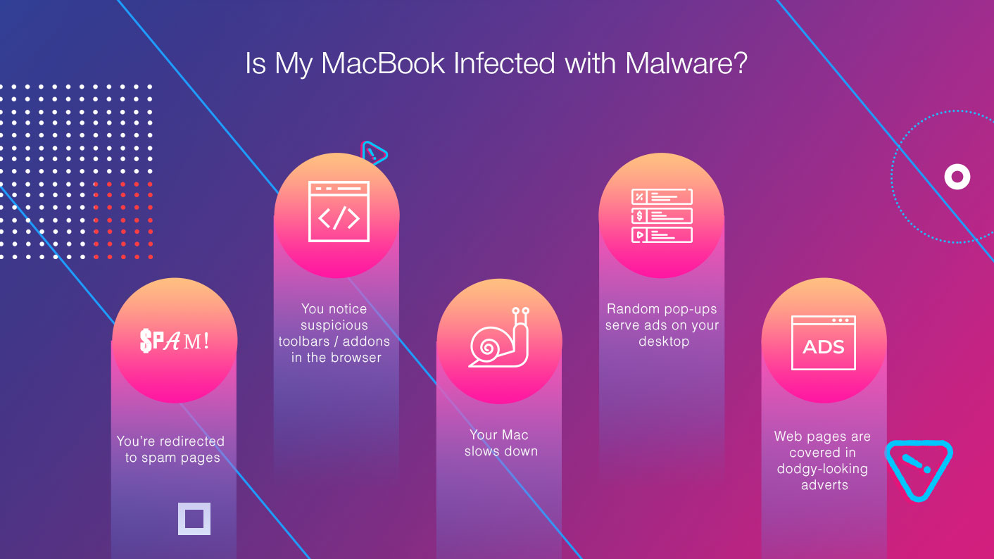 Is Macbook Infected With Malware