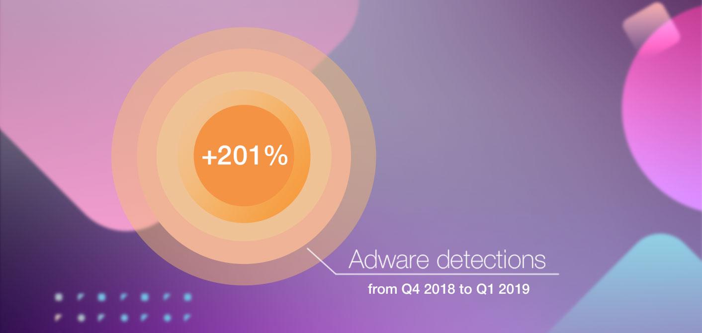 Mac Adware Increase