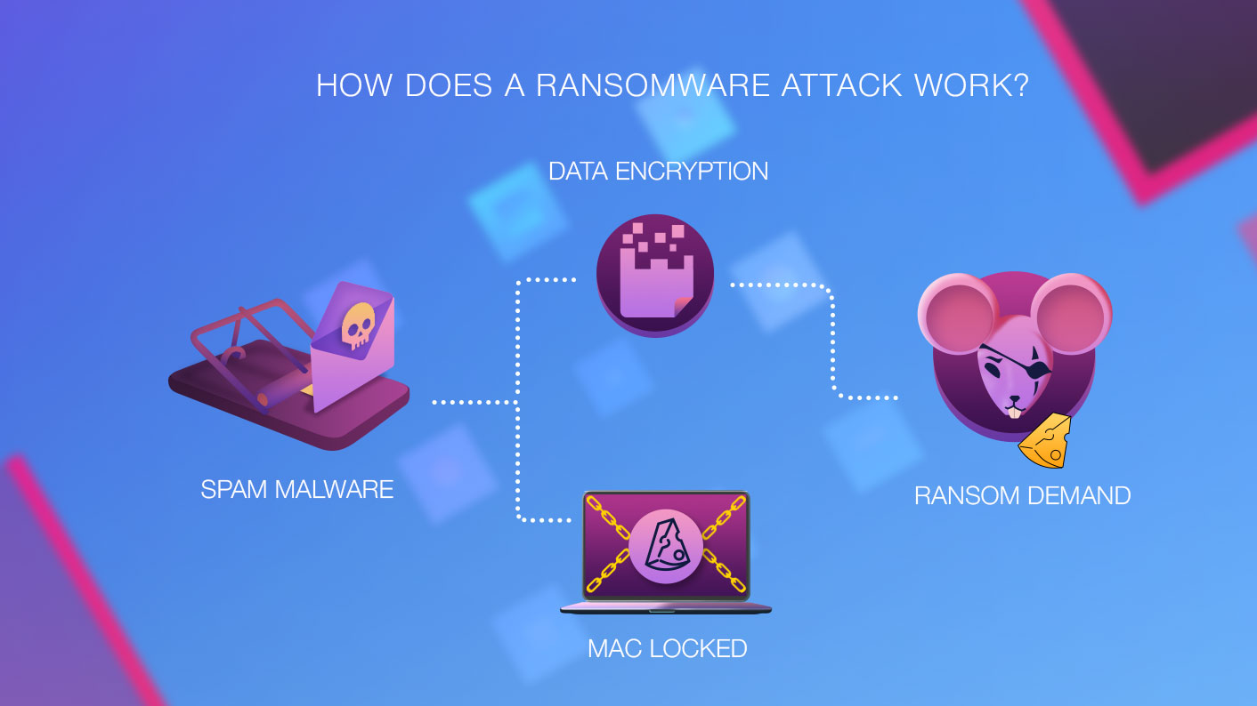How Ransomware Attack Works