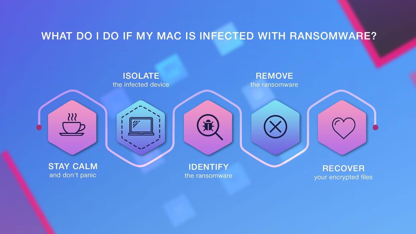 Mac Ransomware What Should I Do