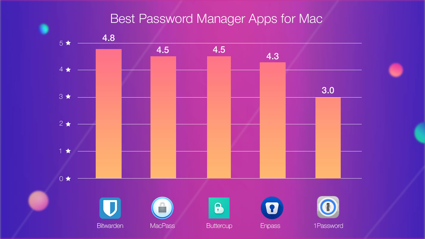 Best Password Managers Mac Rated